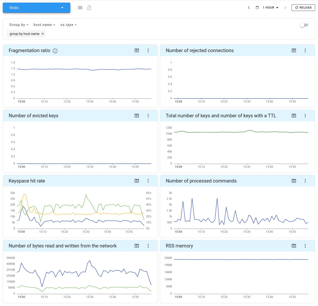 Redis metrics
